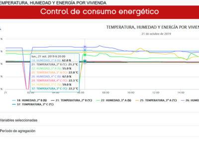Monitorización de viviendas rehabilitadas por el Gobierno Vasco